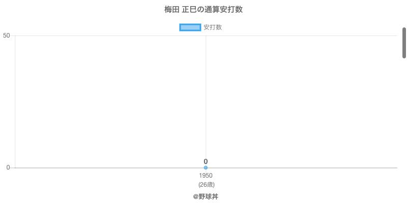 #梅田 正巳の通算安打数