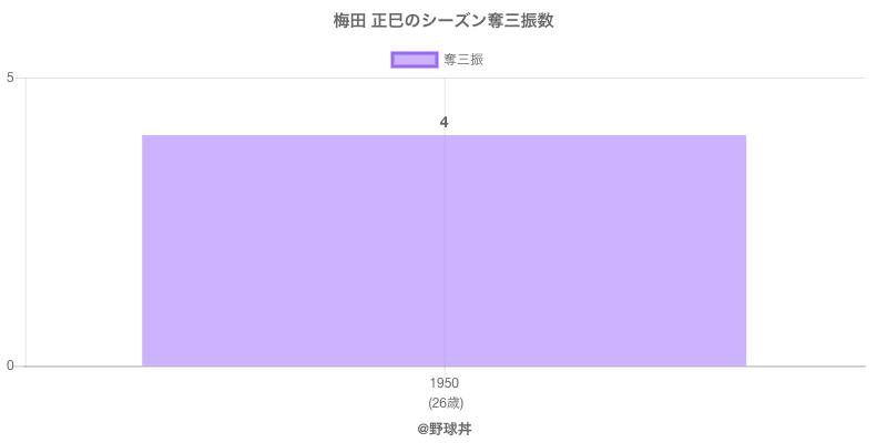 #梅田 正巳のシーズン奪三振数