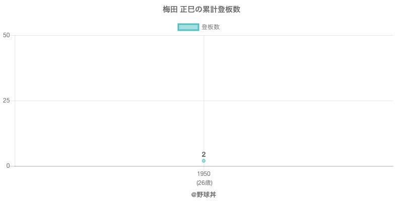 #梅田 正巳の累計登板数