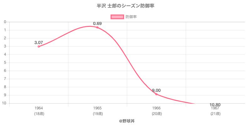 半沢 士郎のシーズン防御率