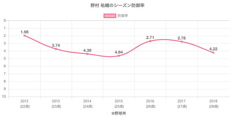 野村 祐輔のシーズン防御率