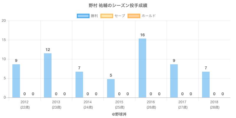 #野村 祐輔のシーズン投手成績