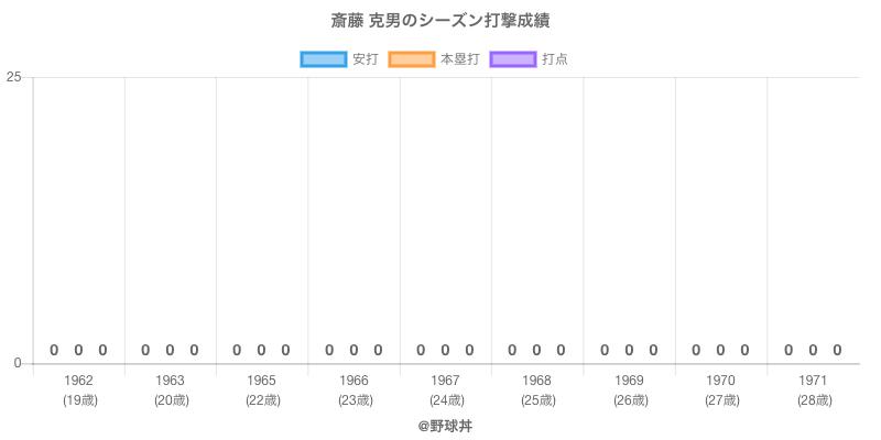 #斎藤 克男のシーズン打撃成績