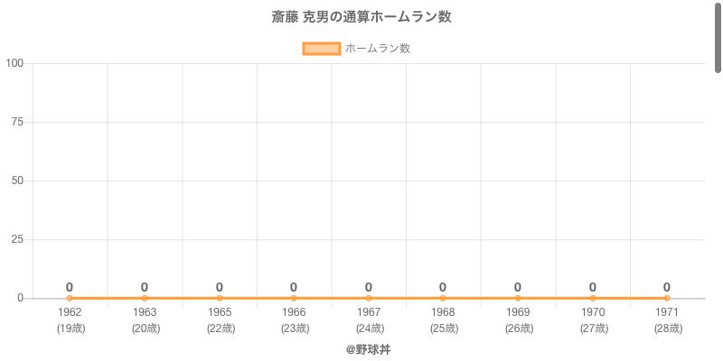 #斎藤 克男の通算ホームラン数