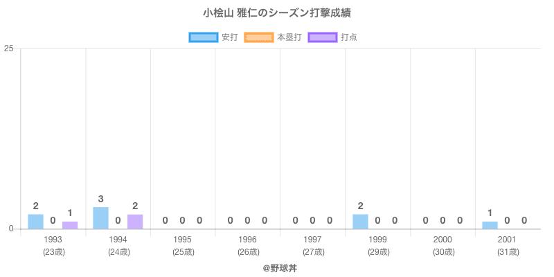 #小桧山 雅仁のシーズン打撃成績