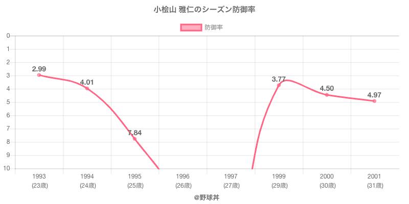 小桧山 雅仁のシーズン防御率