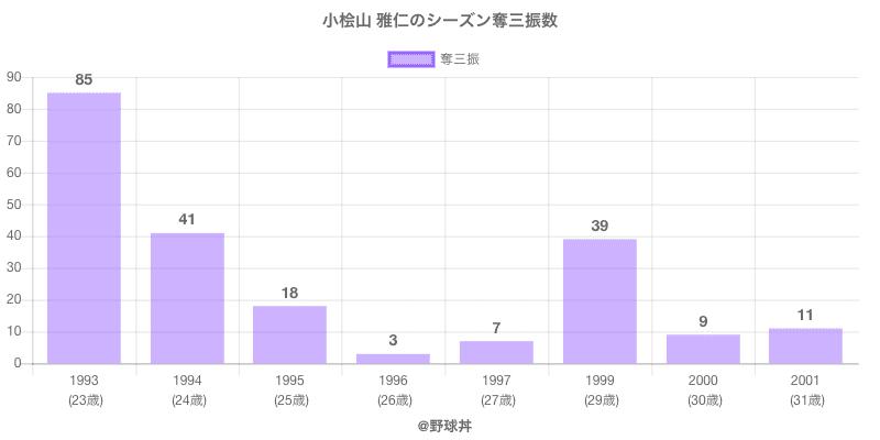 #小桧山 雅仁のシーズン奪三振数