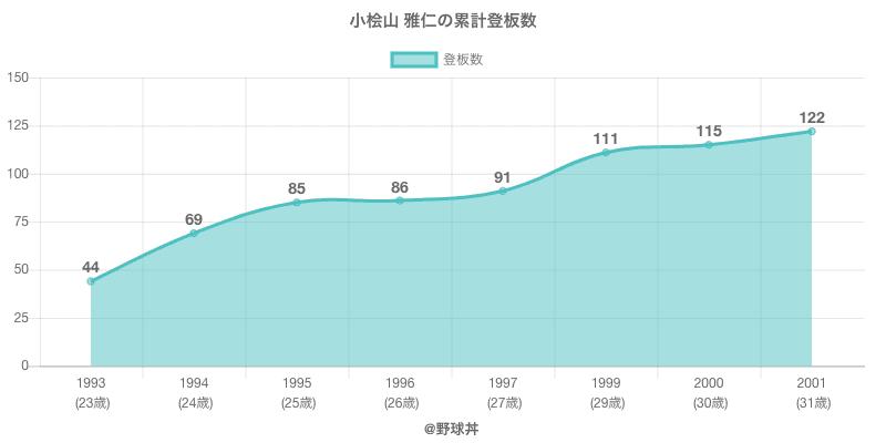 #小桧山 雅仁の累計登板数