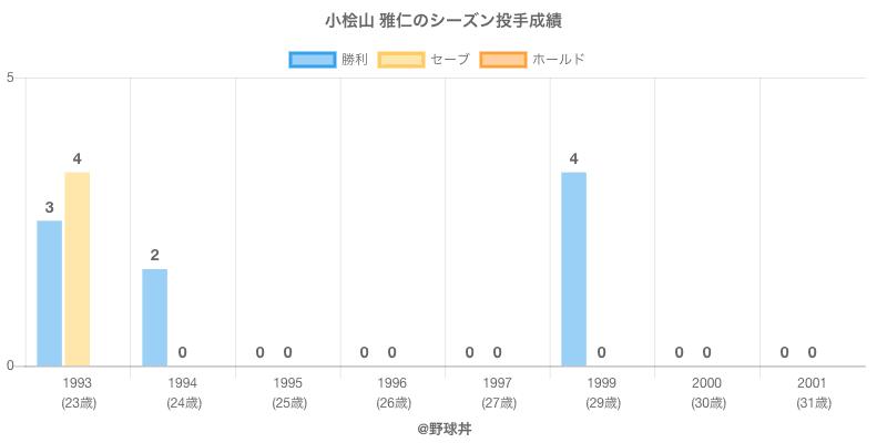 #小桧山 雅仁のシーズン投手成績