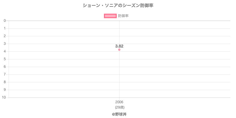ショーン・ソニアのシーズン防御率