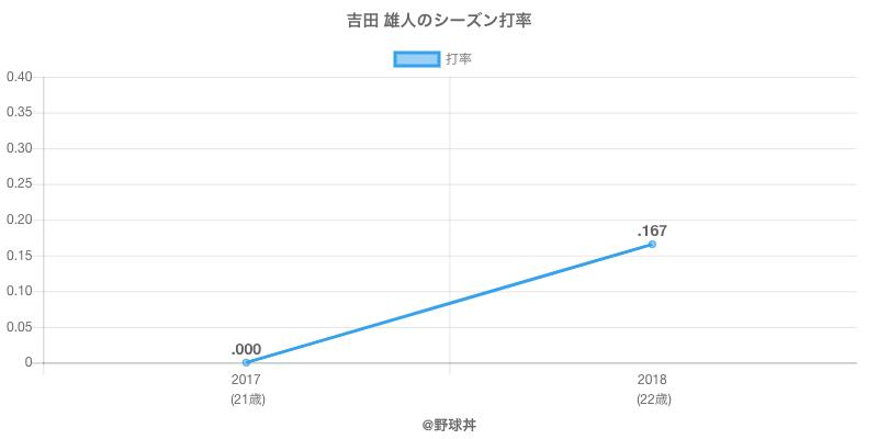吉田 雄人のシーズン打率
