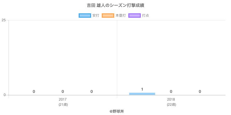 #吉田 雄人のシーズン打撃成績