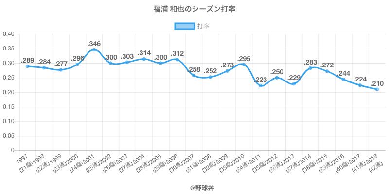 福浦 和也のシーズン打率