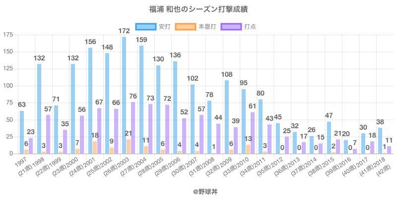 #福浦 和也のシーズン打撃成績