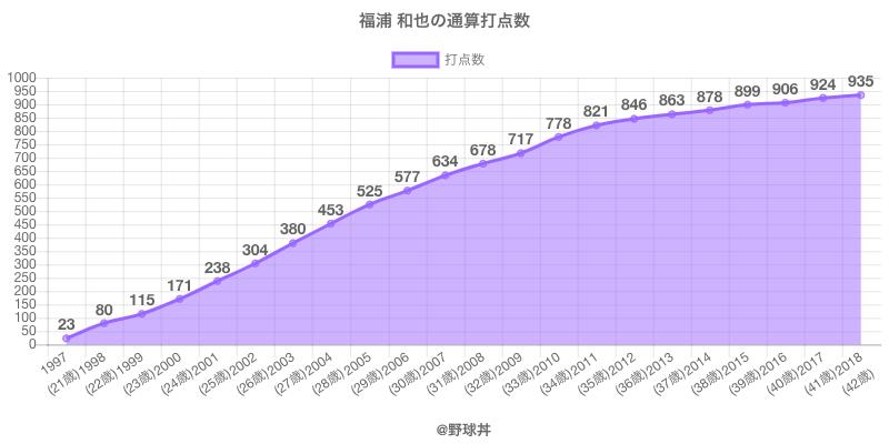 #福浦 和也の通算打点数