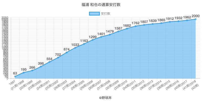 #福浦 和也の通算安打数