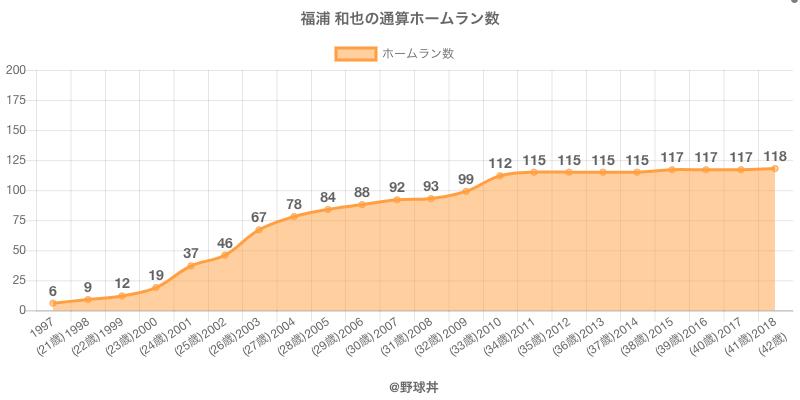 #福浦 和也の通算ホームラン数