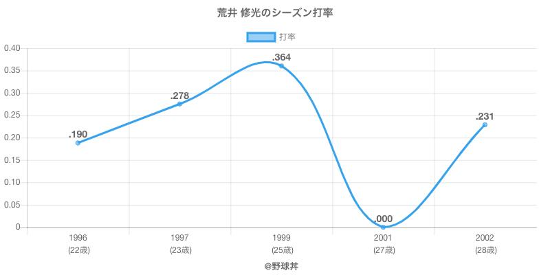 荒井 修光のシーズン打率