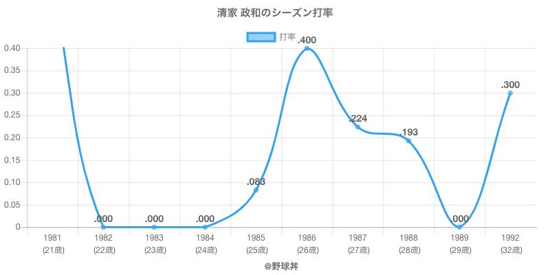 清家 政和のシーズン打率