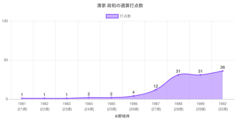 #清家 政和の通算打点数