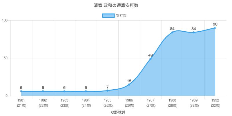 #清家 政和の通算安打数