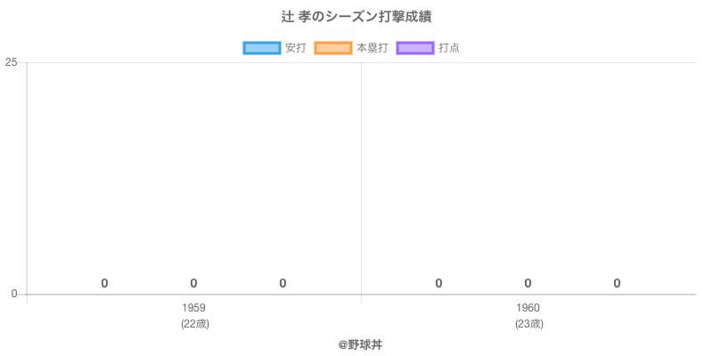 #辻 孝のシーズン打撃成績