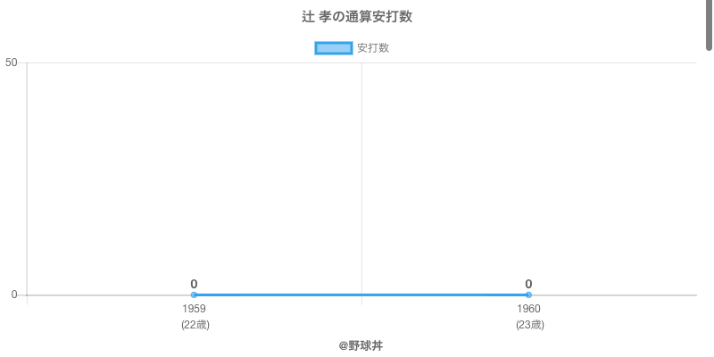 #辻 孝の通算安打数
