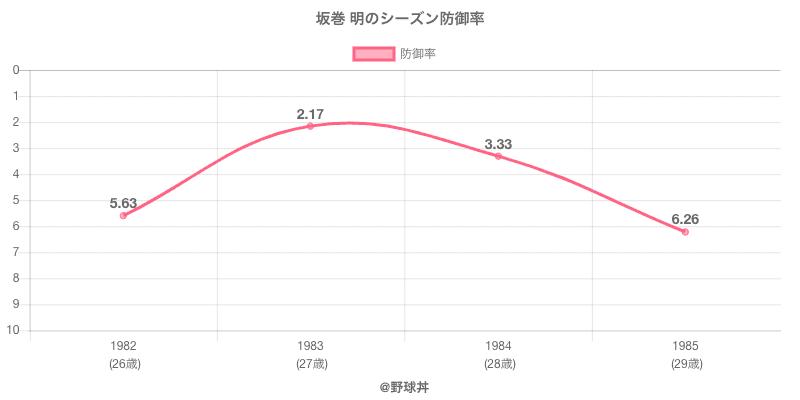 坂巻 明のシーズン防御率