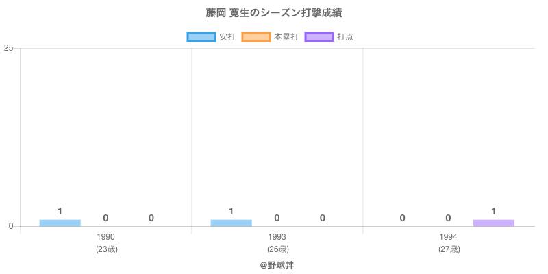 #藤岡 寛生のシーズン打撃成績
