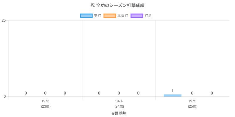 #忍 全功のシーズン打撃成績