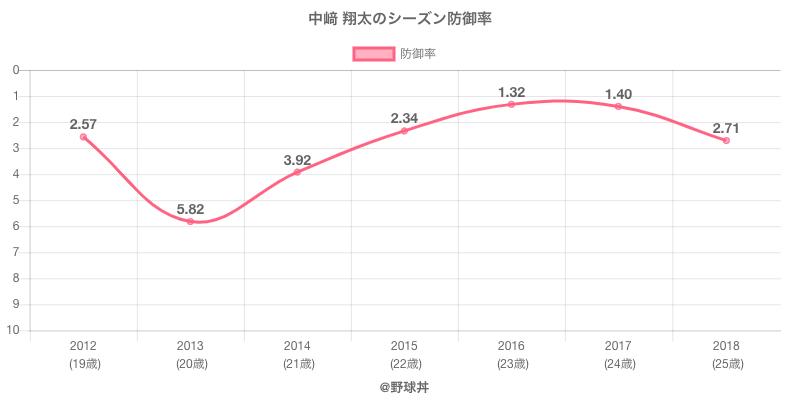 中崎 翔太のシーズン防御率