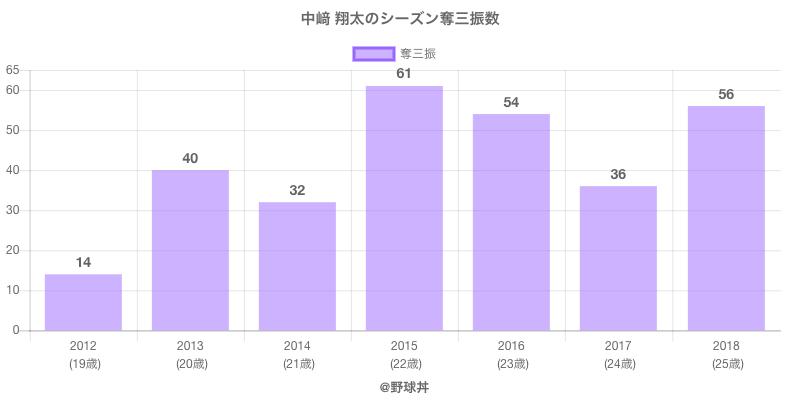 #中崎 翔太のシーズン奪三振数