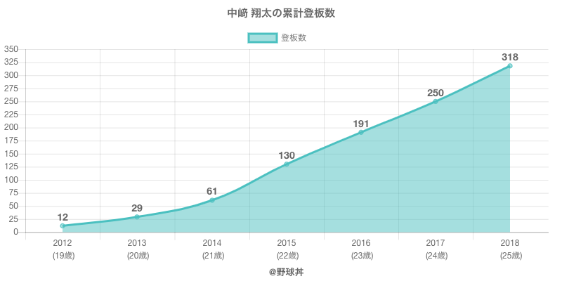 #中崎 翔太の累計登板数