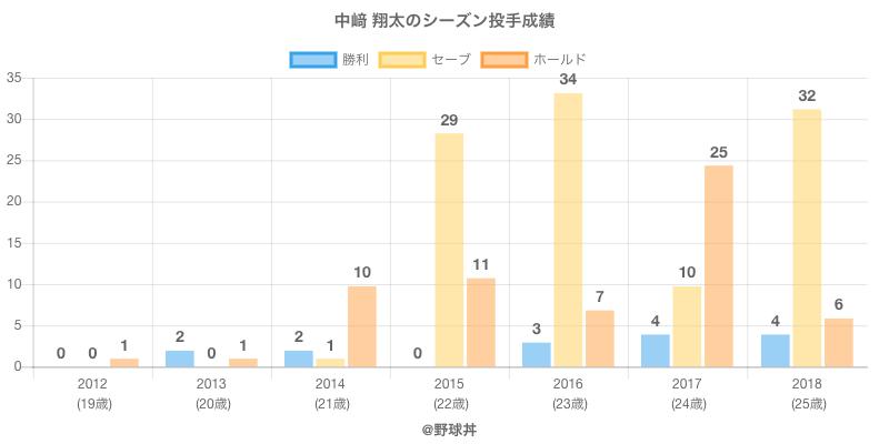 #中崎 翔太のシーズン投手成績