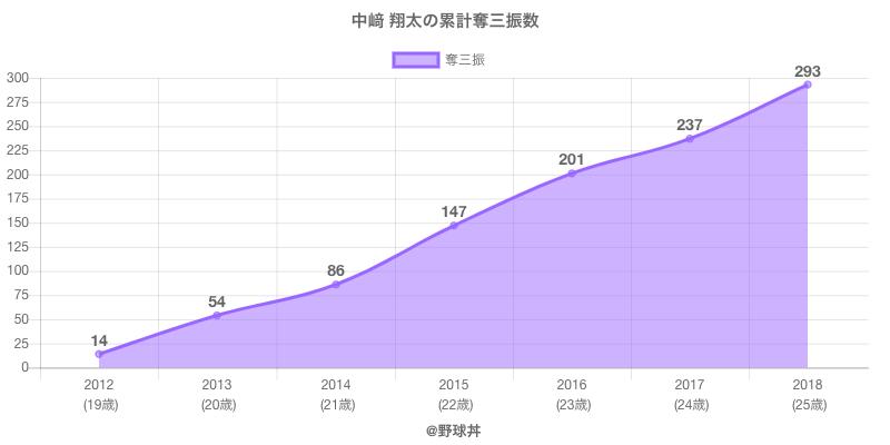 #中崎 翔太の累計奪三振数