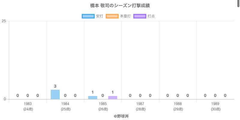 #橋本 敬司のシーズン打撃成績