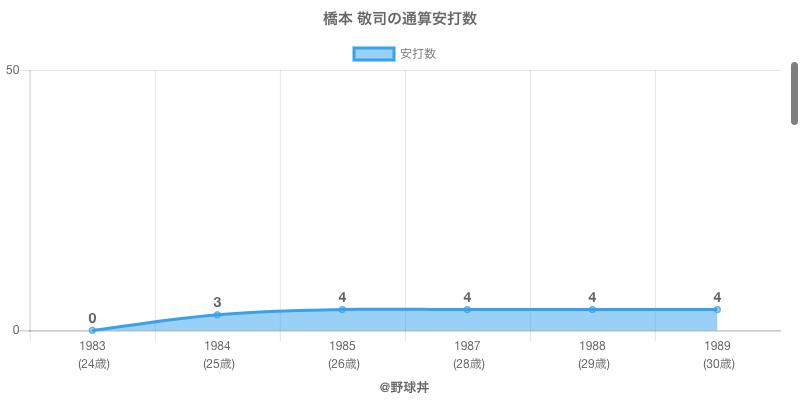 #橋本 敬司の通算安打数