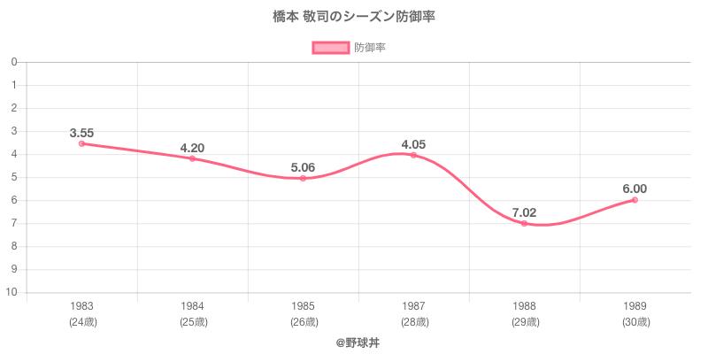 橋本 敬司のシーズン防御率