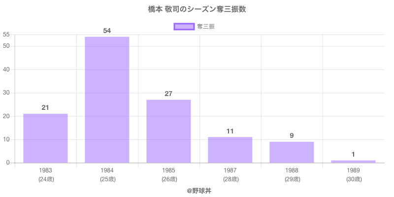 #橋本 敬司のシーズン奪三振数
