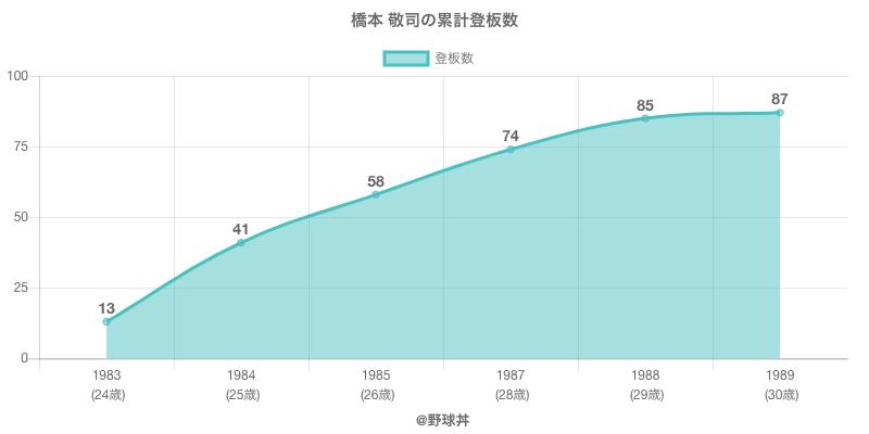 #橋本 敬司の累計登板数