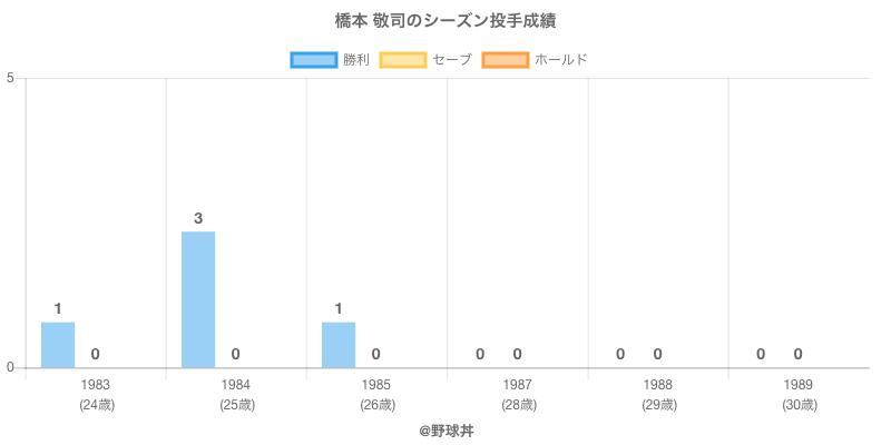 #橋本 敬司のシーズン投手成績