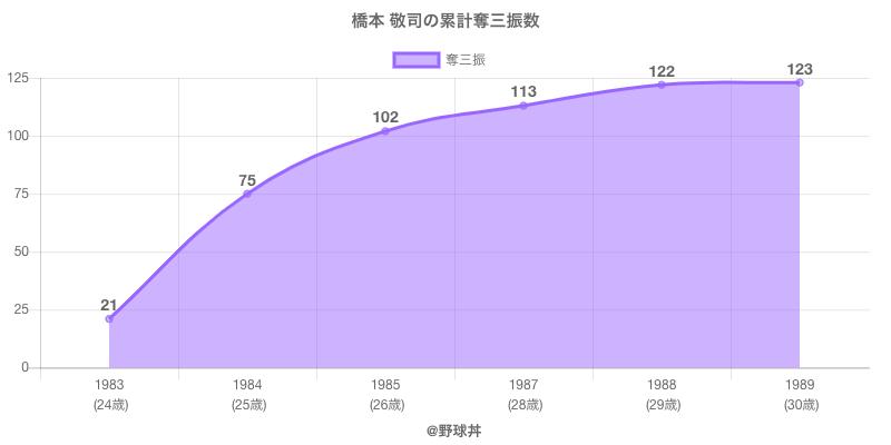#橋本 敬司の累計奪三振数