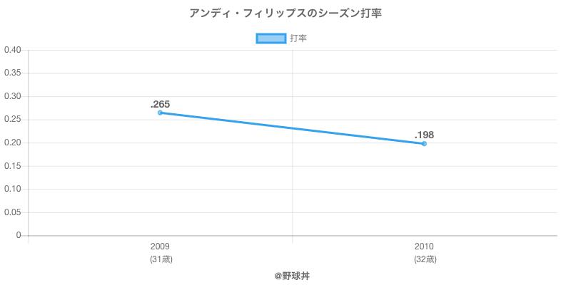 アンディ・フィリップスのシーズン打率