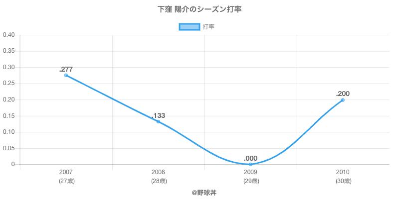 下窪 陽介のシーズン打率