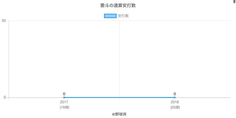 #愛斗の通算安打数