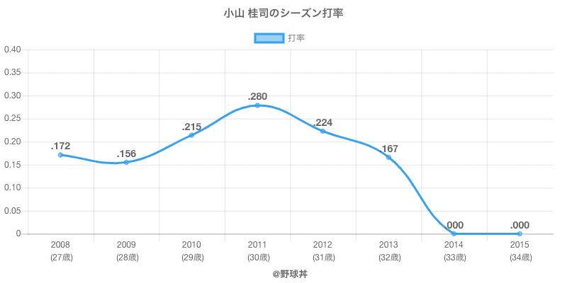 小山 桂司のシーズン打率