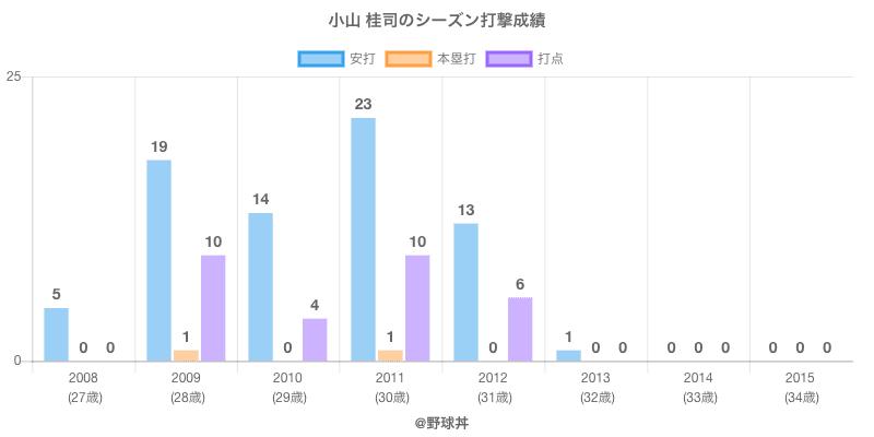 #小山 桂司のシーズン打撃成績