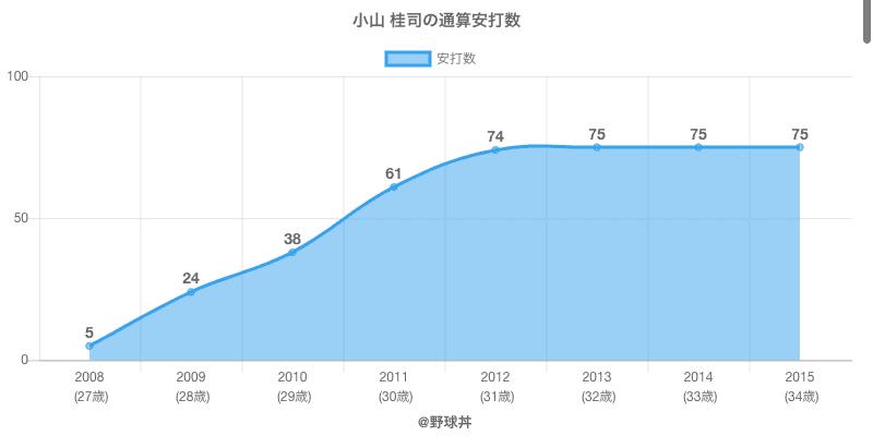 #小山 桂司の通算安打数