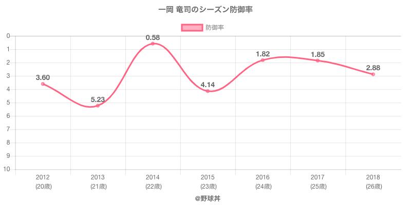 一岡 竜司のシーズン防御率