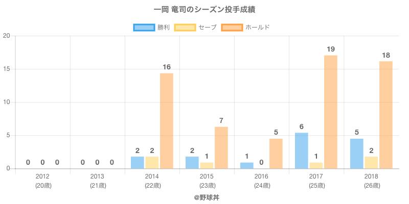 #一岡 竜司のシーズン投手成績
